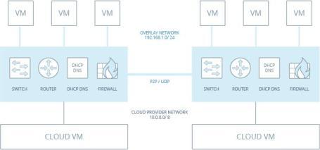 Overlay Network*