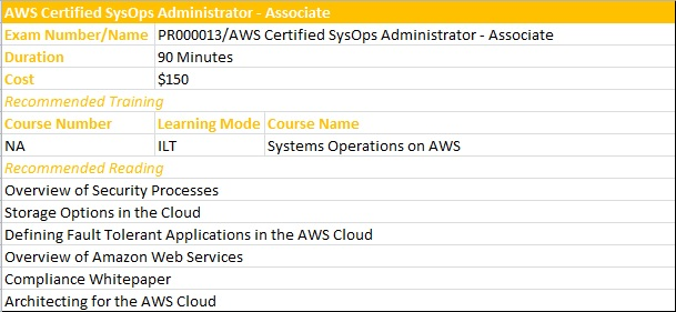 AWS SysOps Admin