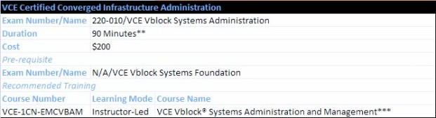 VCE Certified Converged Infrastructure Administration