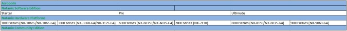 Nutanix Product Portfolio_2